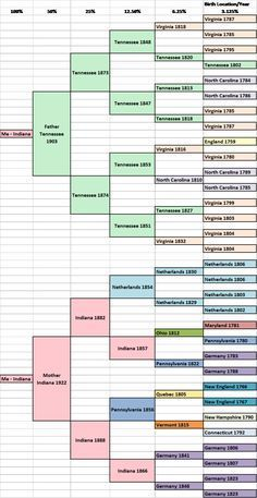 Migration Pedigree-I've been wanting to map out my ancestors. I think this my help.