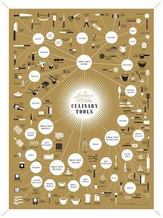 The Splendiferous Array of Culinary Tools by popchartlab