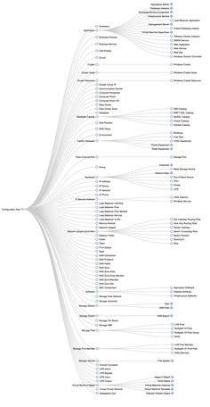 High-level CMDB Data Model for the Fuji release