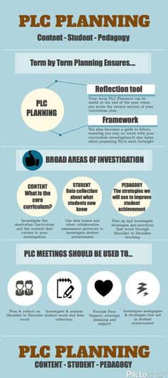 PLC Meetings / Professional Learning Community Meetings / http://edleaders.weebly.com/