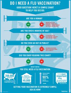 Do I Need A Flu Vaccination? Infographic