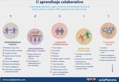 El aprendizaje colaborativo | aulaPlaneta