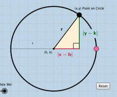 Standard form of the Equation of a Circle with center (h,k) and radius r