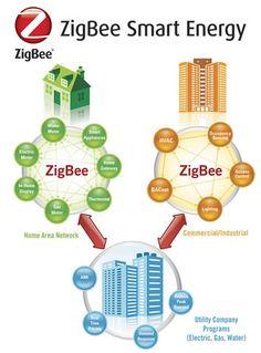 ZigBee Smart Energy Standard Overview