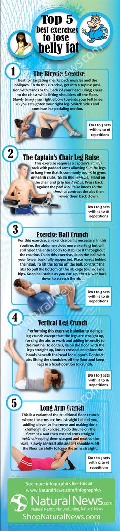 • TOP 5 EXERCISES TO BURN BELLY FAT • Find out the best exercises to lose your belly fat. You will need an exercise ball, captains chair and a rack consisting of padded arms. The other three exercises do not require exercising equipment.