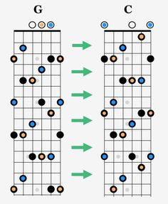 The CAGED chord system is the most popular teaching method for learning chords and scales for guitar. Guitar Chords And Scales, Acoustic Guitar Chords, Guitar Strumming, Guitar Chords Beginner, Music Chords, Guitar Chord Chart, Ukulele, All Music Instruments, Music Theory Guitar