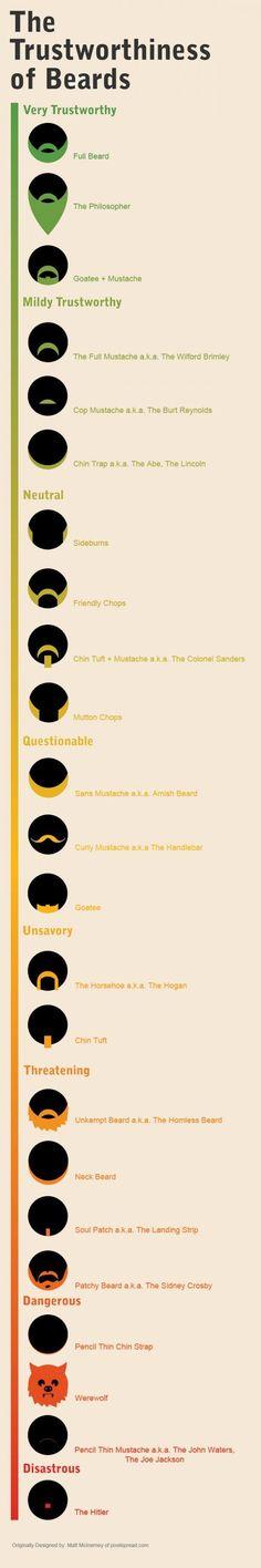 The Trustworthiness of Beards