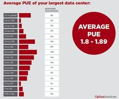 The Uptime Institute's 2012 Data Center Industry Survey reports a wide range of PUE (Power Usage Effectiveness) figures from its respondents. Only six percent of respondents claim a PUE of less than (Image: Uptime Institute) Survey Report, Innovation Management, State Of Play, Enterprise Application, 21st Century, Evolution, Range, Technology, Life