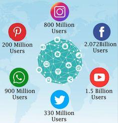 Social Media is not going anywhere. Facebook Users, Digital Marketing, Social Media, Business, Blog, Instagram, Blogging, Store, Social Networks