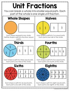 Grade Math Posters : I love using this visual to help teach my students about unit fractions. These ready to go math anchor charts are a perfect fit for any grade classroom and will save teachers tons of time. 3rd Grade Classroom, Third Grade Math, Math Classroom, Classroom Displays, Fourth Grade, Math Charts, Math Anchor Charts, Math Fractions, Math Math