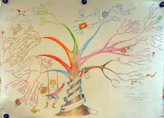 Mind Map Art: Showcasing the World's Finest Mind Maps Best Mind Map, Mind Map Art, Mind Maps, Creative Mind Map, Creative Thinking, Mind Map Template, Essay Template, Mental Map, Brain Based Learning