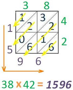 lattice multiplication: learn how to double digit multiply lattice style!
