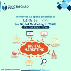 GingerBoard Academy helps you become an expert in Digital Marketing through maximum industrial exposure & placement training. Join the best Digital Marketing course in Hyderabad today! Call Us on 6232138666 Email - info Skill Training, Training Courses, Build Your Resume, Top Course, College Names, Content Analysis, Personal And Professional Development, Marketing Training, Data Analytics