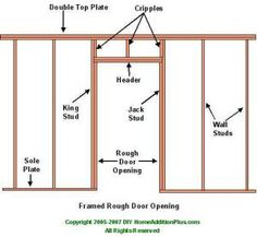 frame a door rough opening a pro teaches you his three simple rules for framing rough openings efficiently if you can cut a 2x4 and drive a nail