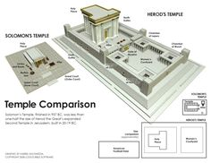Temple Comparison between King Solomon's Temple and King Herod's Temple.