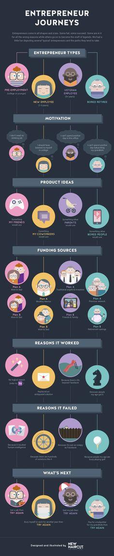 #Entrepreneur Journeys