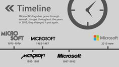 A Timeline of Microsoft's logo changes. Check out the SlideShare presentation about the new logo's design ethos: http://www.slideshare.net/davidvkimball/an-admirers-interpretation-of-the-microsoft-logo
