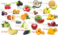 Ghid nutriție LCHF: Ce mâncăm? Fructele și conținutul de carbohidrați | Beauty from Nature Lchf, Keto, Natural Health Remedies, Cantaloupe, Healthy Recipes, Healthy Food, Food And Drink, Minerals, Healthy Nutrition