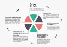Mapa conceitual para matéria de Ética e legislação do curso de Publicidade e Propaganda
