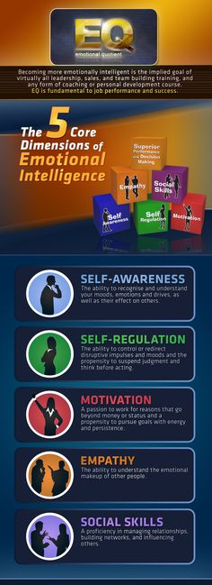 Psychology infographic & Advice DTS International - Layers Of Performance - Emotional Quotient (EQ): INFOGRAPHIC Image Description 5 Cores of Emotional Emotional Awareness, Self Awareness, Social Work, Social Skills, Emotional Inteligence, Self Development, Personal Development, Leadership Development, Psychology Facts