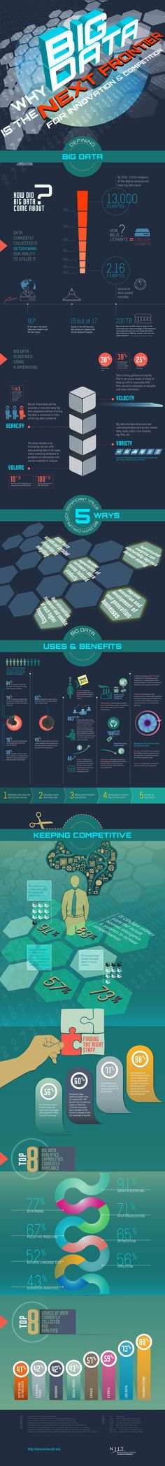 Interesting Infographics on Big Data, by NJ Institute of Technology - Data Science Central... | Big Data Network - Big Data News