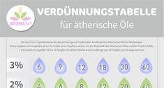 "Dürfen ätherische Öle nun ""pur"" verwendet werden, oder müssen wir ätherische Öle verdünnen? Mit Verdünnungstabelle als PDF zum downloaden. Carrier Oils, Essential Oils, Perfume, Homemade, Health, Young Living, Diffuser, Shops, Wellness"