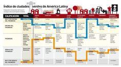 Sustainable City, Bar Chart, Periodic Table, Diagram, Earth, Twitter, Latin America, Transportation, Cities