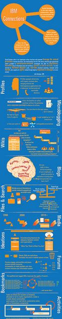 Infographic_SocBiz_IBM_Connections_Components by IBM Social Business Europe, via Flickr
