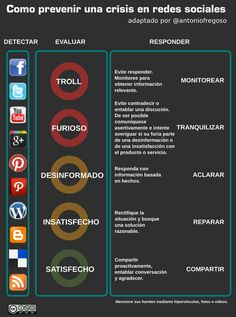 Prevenir crisis en redes sociales