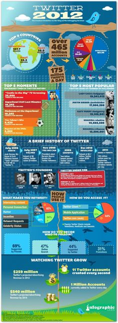 Some very cool stats in this infograph including:  -The 5 most popular Twitter users are all musicians   -Most people access twitter via the web (Twitter.com)  -If your content is interesting...it will be retweeted.