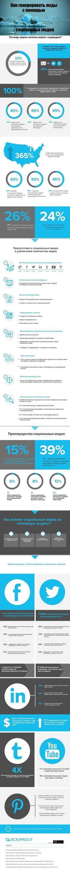 #Инфографика #ИноМедиа Сооснователь KISSmetrics и CrazyEgg Нейл Патель даёт советы по выходу использованию социального медиа для увеличения трафика на сайт компании и напоминает, почему необходимо использовать социальные медиа в маркетинговых целях.