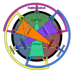 Enneagram The Basics Of Personality