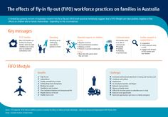 <HSC CAFS - Individuals and work> The effects of fly-in fly-out (FIFO) workforce practices on families in Australia - CFCA Connect - Child Family Community Australia (CFCA). Children And Family, Geography, School Stuff, Conversation, Connect, Families, Join, Parenting, Study