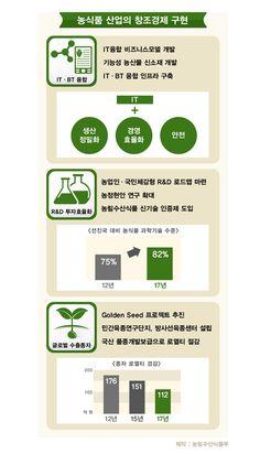 """2013 농림축산식품부 업무보고 """"농식품 산업의 창조경제""""  (*농림수산식품부 부처 이름이 '농림축산식품부' 로 새롭게 바뀌었습니다!!)"""