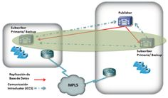"Monitoreo de Red y Computación: Cisco Unified Communications Manager 8.5 ""Diseño d..."