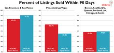 Controversial study by Redfin says open houses may not help sell homes. Or they may... it depends on your city!