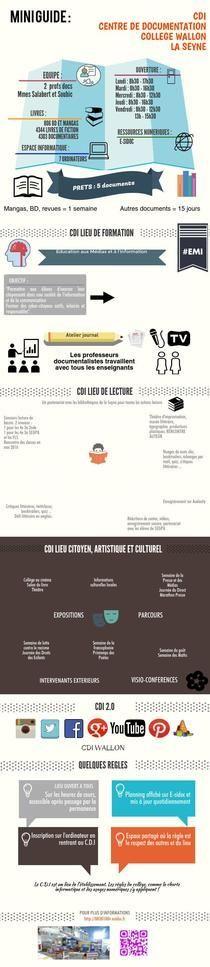 MINI GUIDE CDI WALLON LA SEYNE | Piktochart Infographic Editor