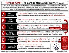 Cardiac 15 NCLEX-200-ABCCD_Cardiac MEDS_StickEnotes_Nursing KAMP N200 -037