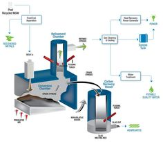 The Future of Waste Management: Energy from Waste