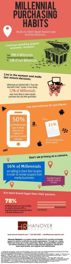 Millennial purchasing habits in retail.