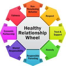 Healthy Relationship vs Unhealthy Relationship #dating ...