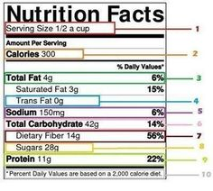 Nutrition Label 101  Know What It All Means To Improve Your Health!