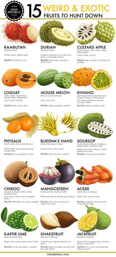 15 weird and exotic fruits to hunt down Chart Polyester Fabric Poster - Obst Healthy Snacks, Healthy Eating, Healthy Recipes, Fruit Snacks, Healthy Fruits, Kids Fruit, Eating Vegan, Weird Fruit, Strange Fruit