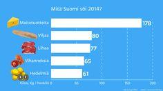 Mitä keskivertosuomalainen söi ja joi 2014
