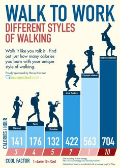 1000+ images about Burn Calories Walking on Pinterest ...