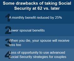 Some drawbacks of taking Social Security at 62 vs. later.