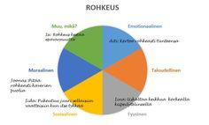 rohkeuden-ympyra Chart, School