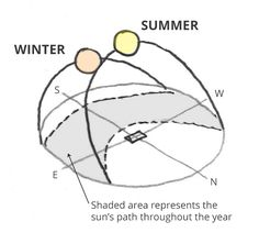 Sun Path Diagram, Passive Design, Design Strategy, Design Your Home, Solar, Oriental, Professional Tools, Ptsd, Thesis