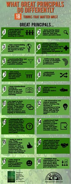 What Great Principals Do Differently Infographic, this can even be applied to your teaching techniques!  teachthis.com.au