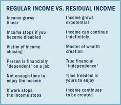 Regular Income vs. Residual Income  Get Residual Income with Rodan + Fields Dermatologists.  Contact me today!  Nationwide training available! www.taniaurrelys.myrandf.biz